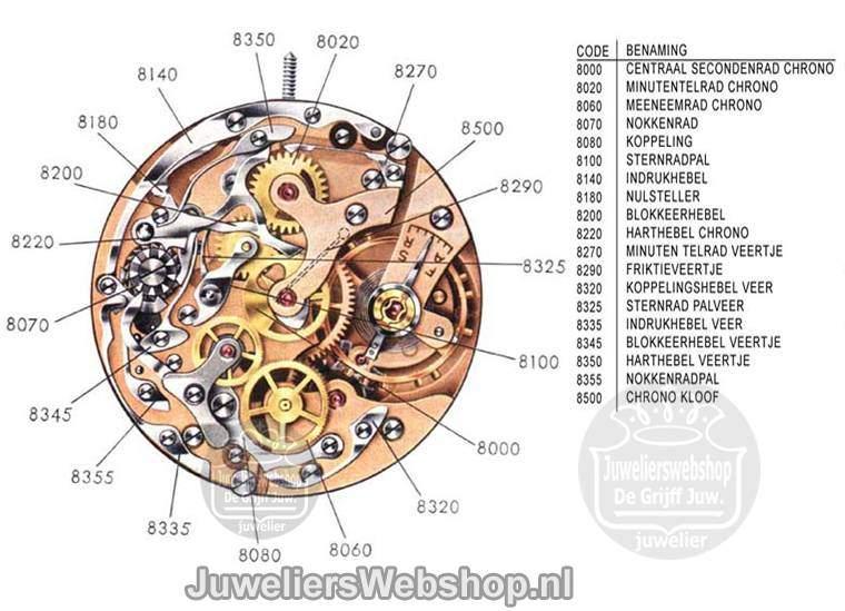 Chronograaf uurwerk in beeld